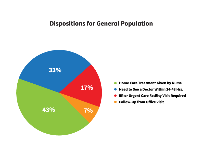 General Population Disposition